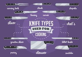 Free Vector Knife Types