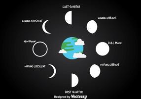 Moon Phase With Earth Vector