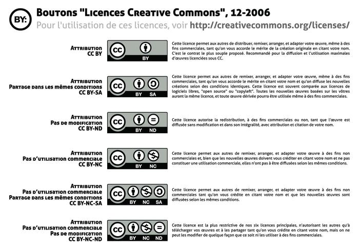 Licenses buttons Creative Commons