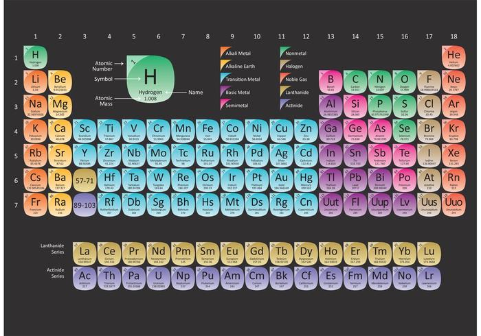 Rounded Periodic Table