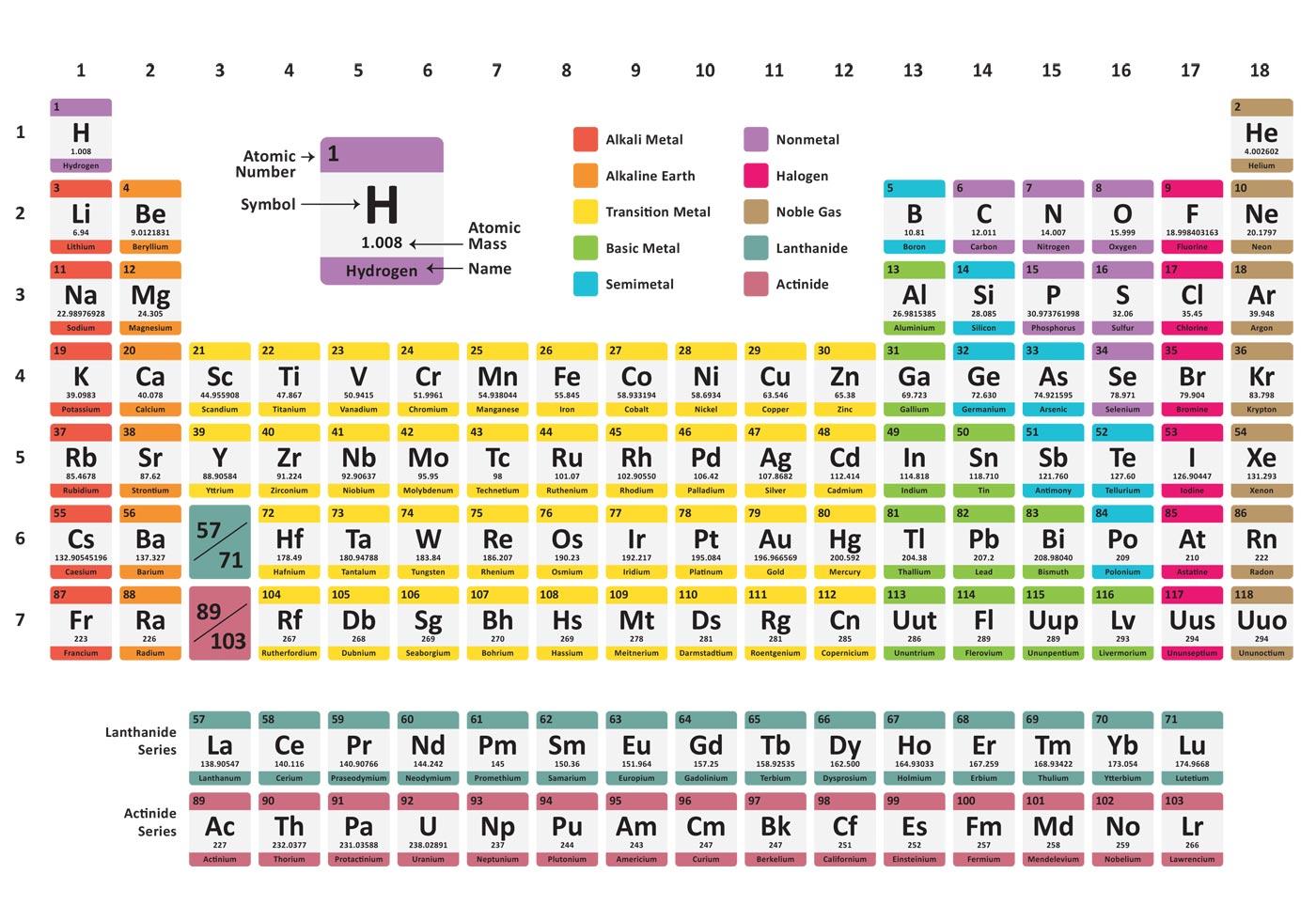 Rainbow Periodic Table Download Free Vector Art Stock