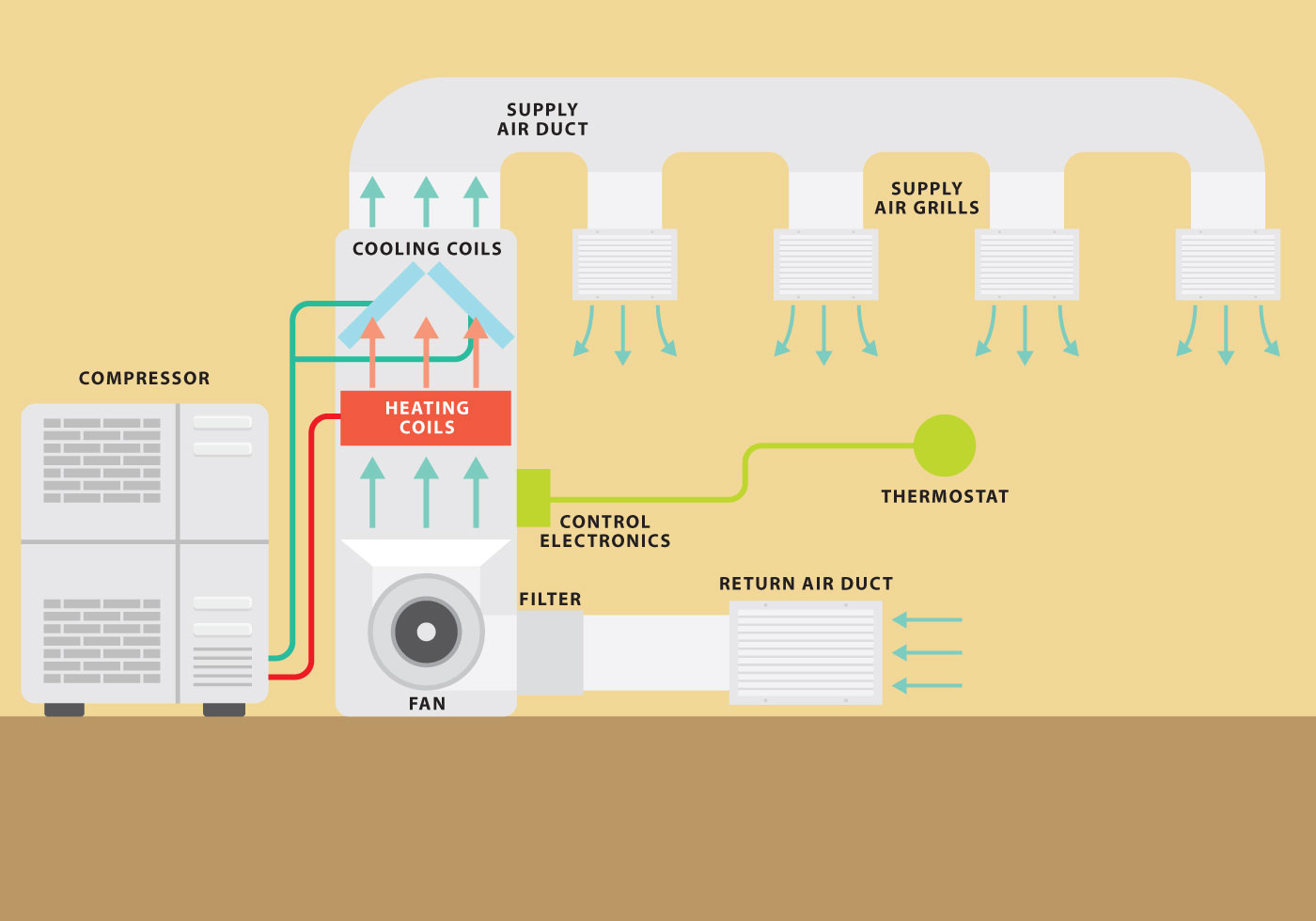 Hvac System Vector Graph Download Free Vector Art Stock