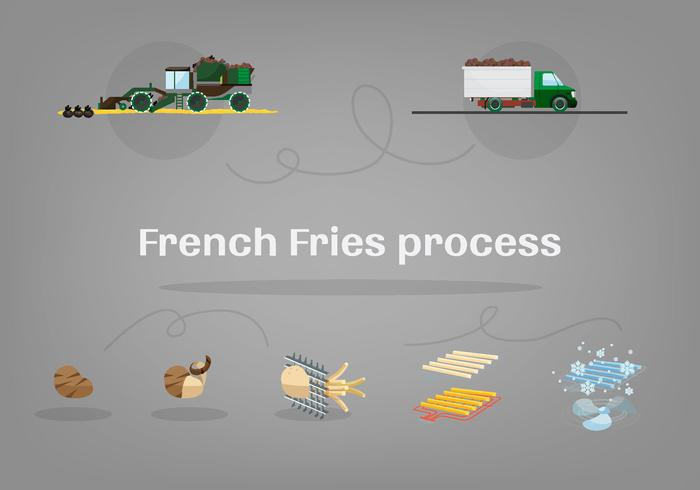 Free French Fries Process Vector Illustration