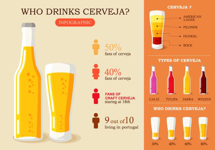 Cerveja Infographic