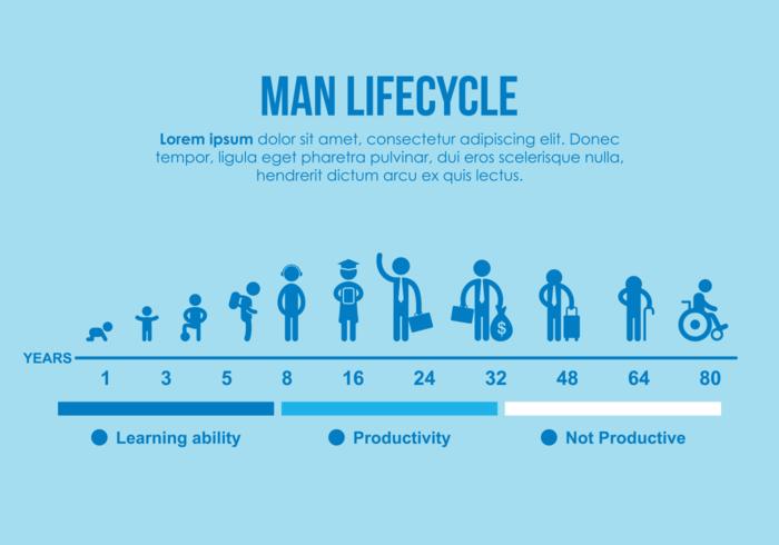 Ilustración del ciclo de vida del hombre