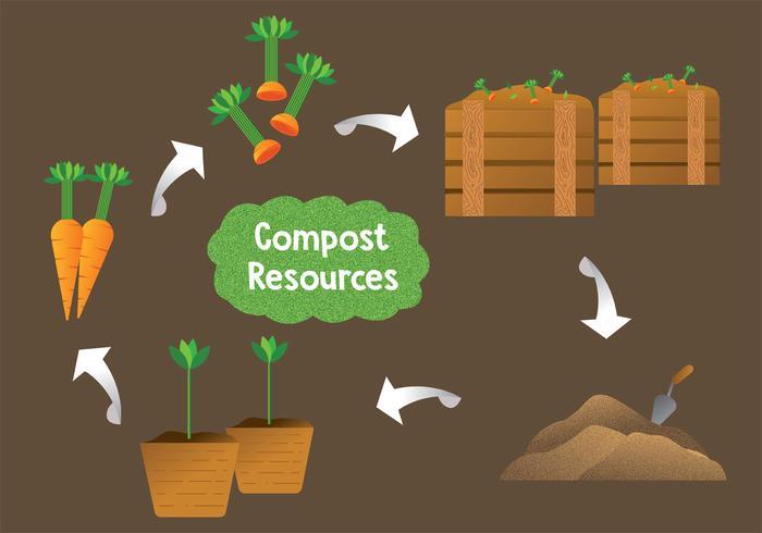 Kompostresurser Vector