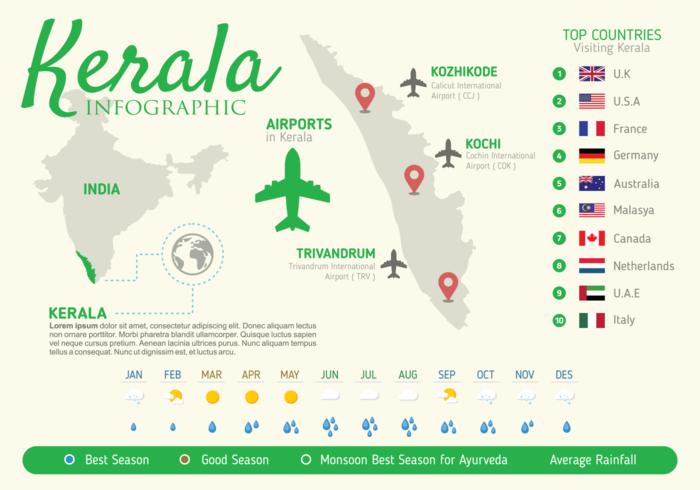 Kerala Infografik