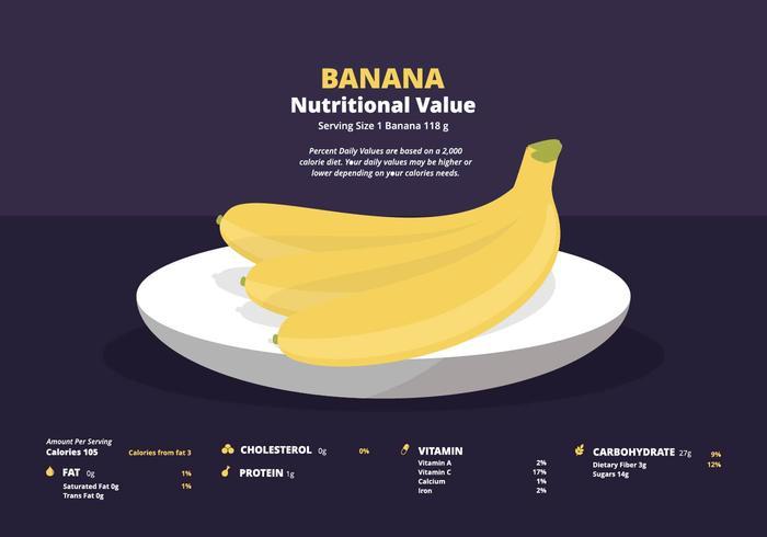 Ilustración de la nutrición del plátano