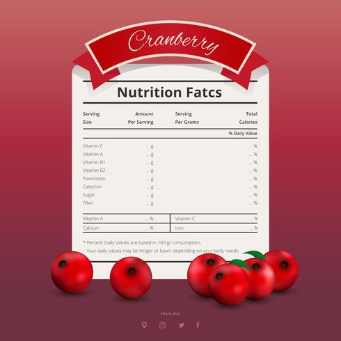 Información nutricional de Cranberries
