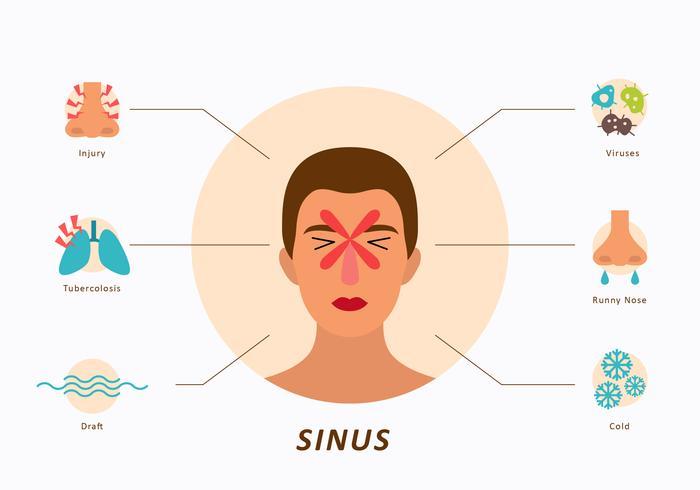 Icône plate de visage et de sinus