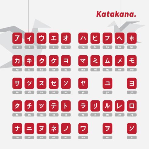 Japanse brieven Katakana
