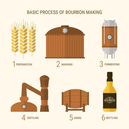 Proceso de fabricación de Bourbon plano
