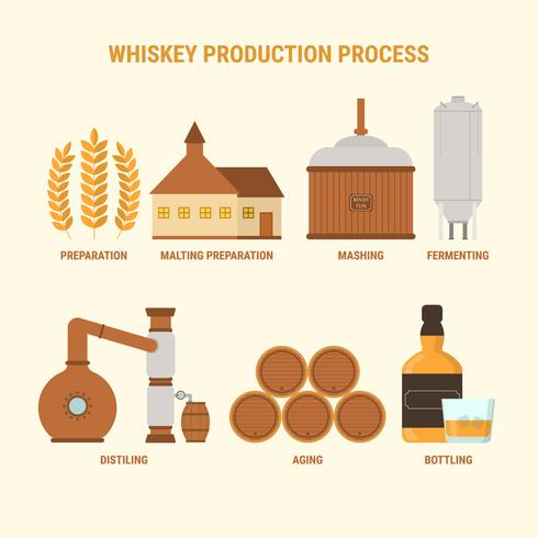 Set Of Bourbon Making Process