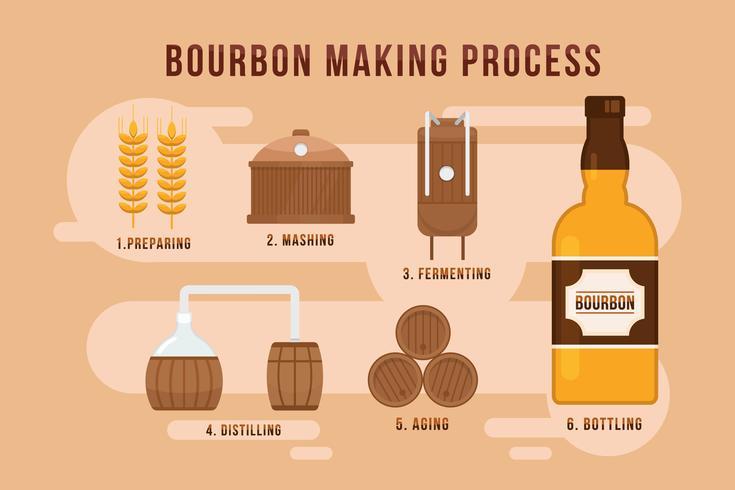 bourbon-maakprocesvectoren