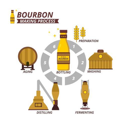 platt bourbontillverkningsprocess vektor