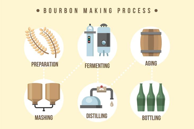 Bourbon Making Process Illustration