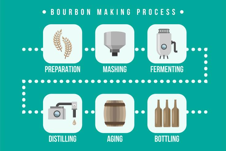Illustration du processus de fabrication de bourbon