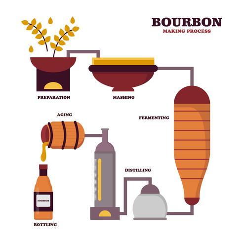 Flat Bourbon Making Process