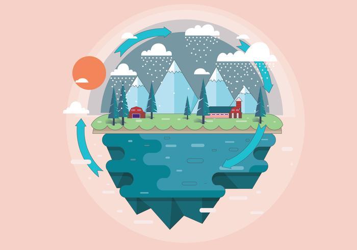 Vecteur d'infographie Cycle de l'eau