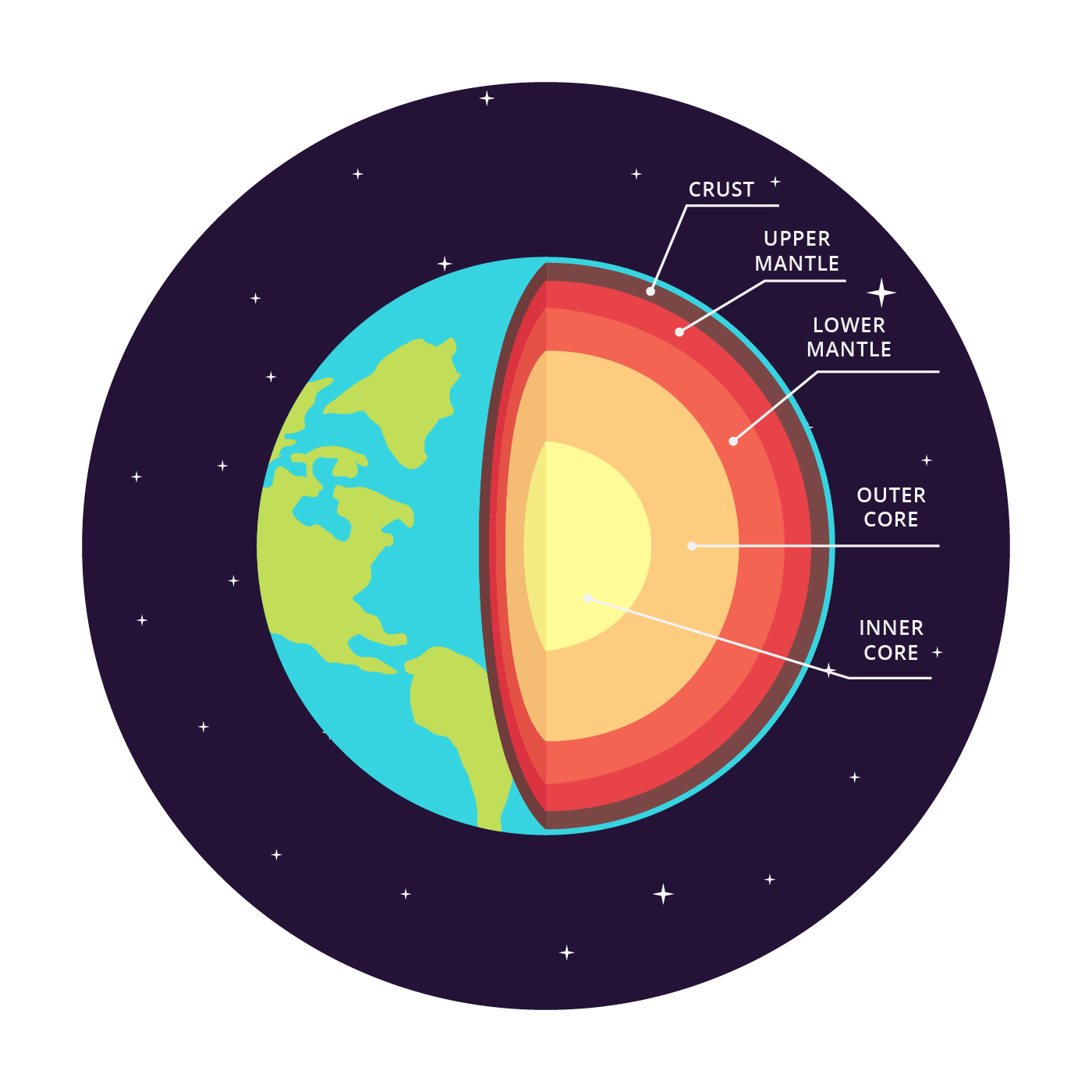 Structure Of The Earth Vector Infographic