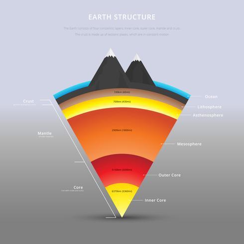 Structure de l'illustration des détails de la Terre