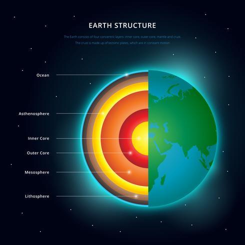 Struttura della terra in illustrazione di dettagli di strati incrociati