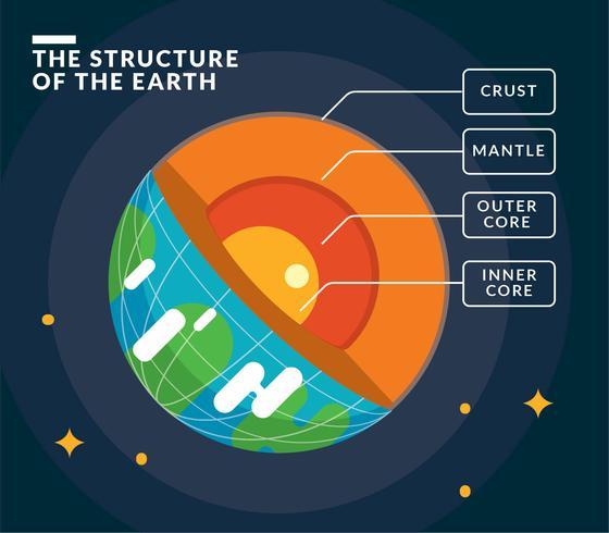 Strukturen av jorden infographic