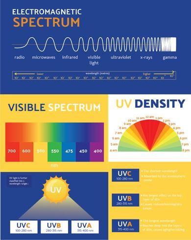 utraviolet infografisk vektor