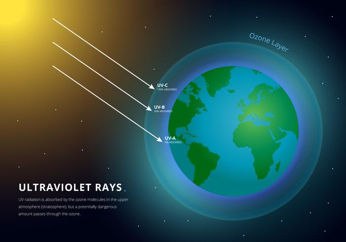 The Earth Atmosphere and Ultraviolet Rays Infographic vector
