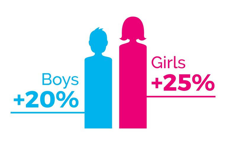 Gender graphs, pink female and blue male, illustration