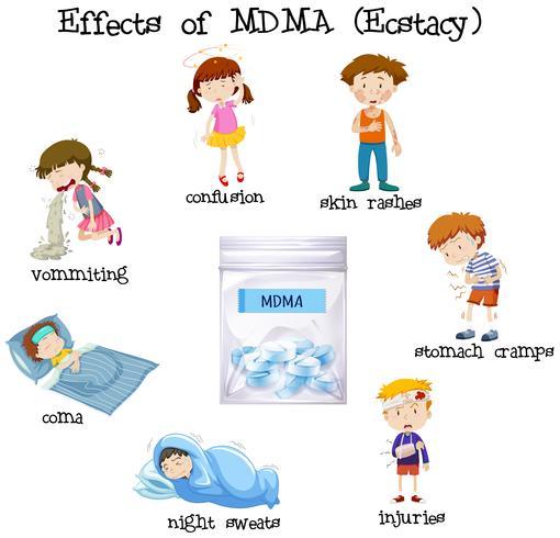 Effets du concept de MDMA