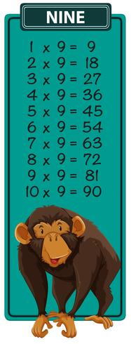 Nine times table monkey