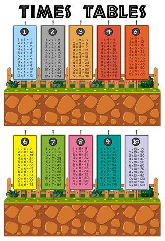 Eine bunte Mathe Times Tabellen