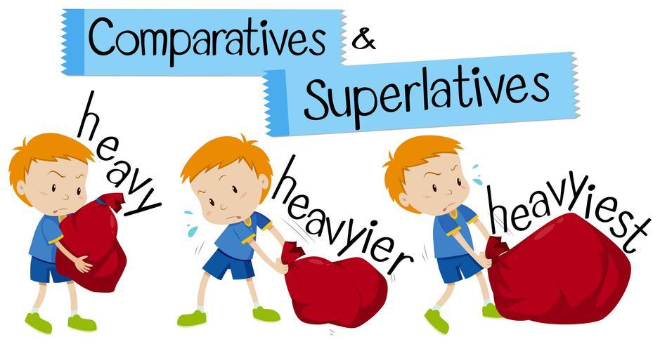 Palabra inglesa para pesado en formas comparativas y superlativas.