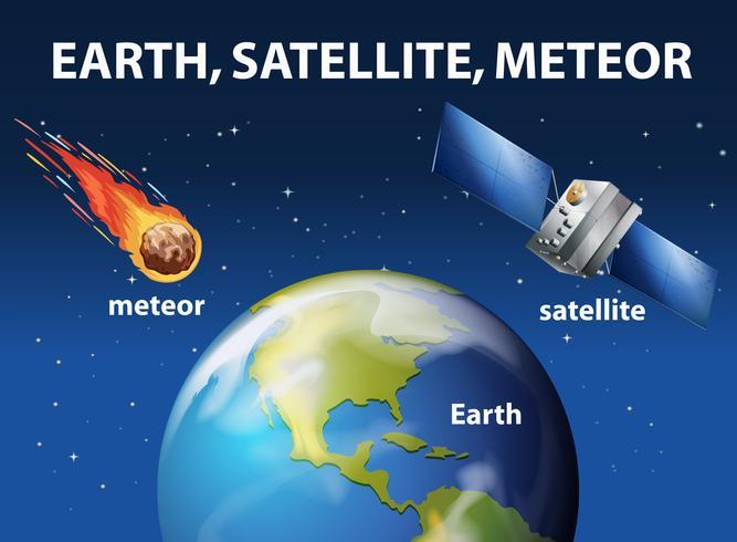 Meteoor en satelliet rond de aarde