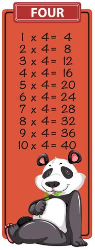 Four times table with panda