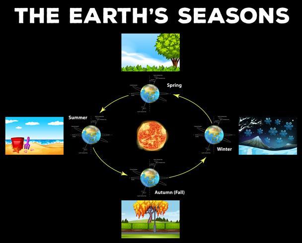 Diagramm, das Jahreszeiten auf der Erde zeigt