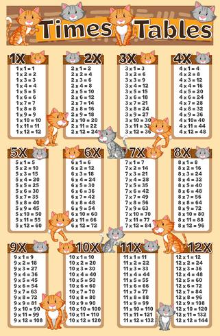 Diagram showing times tables with cats in background