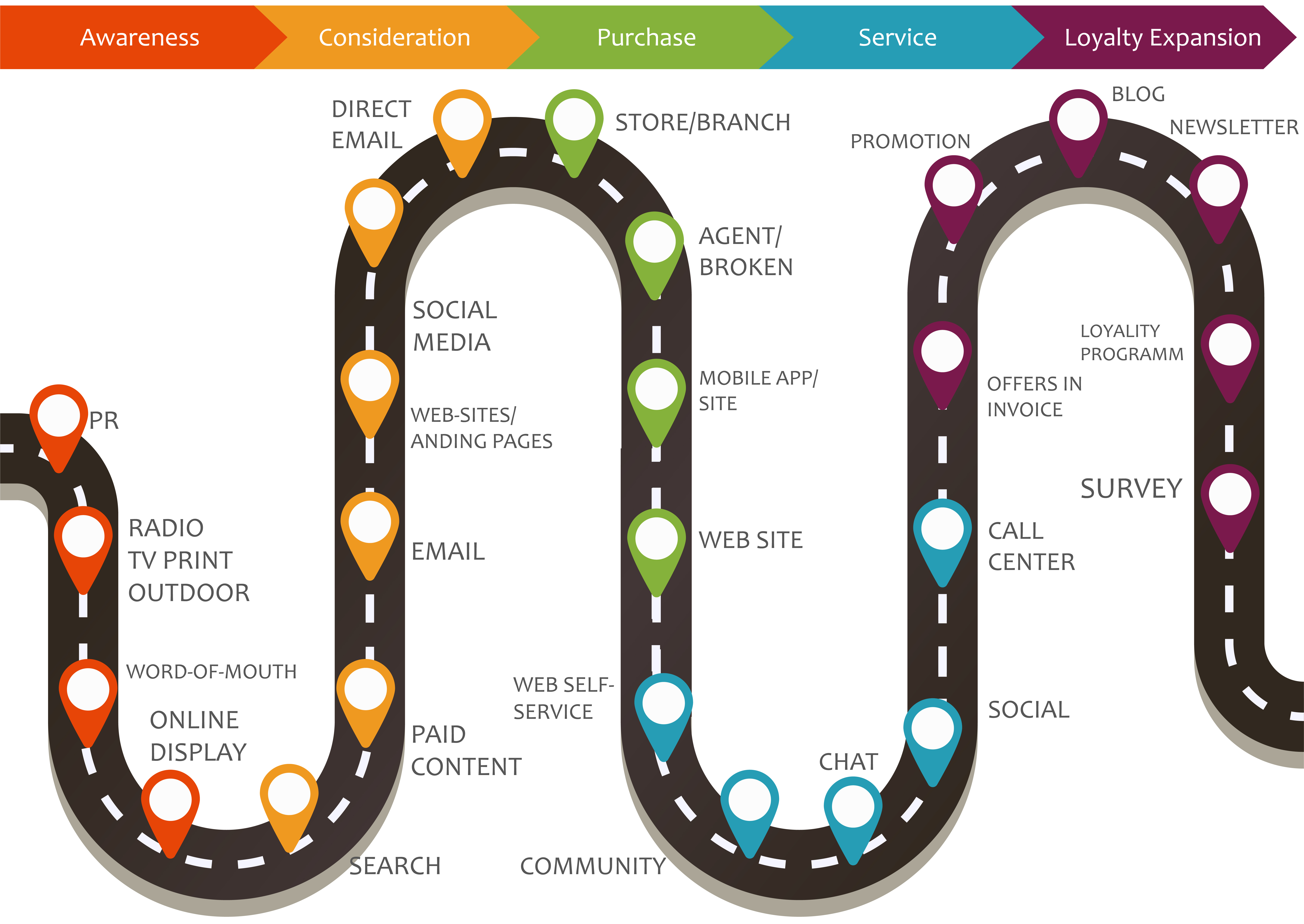 Customer journey map, process of customer buying decision ...