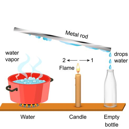 Experiências de vapor de água vetor