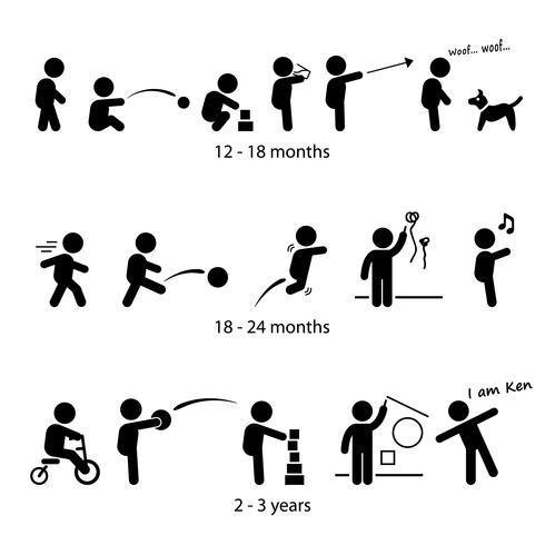 Toddler Development Stages Milestones One Two Three Years Old Stick Figure Pictogram Icon.