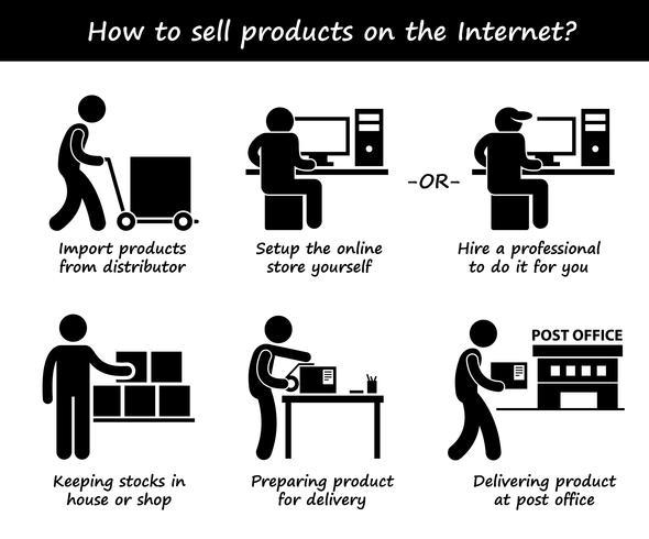 Försäljning av produktanslutet Internetprocess Steg för steg Stickbildsikon Ikoner