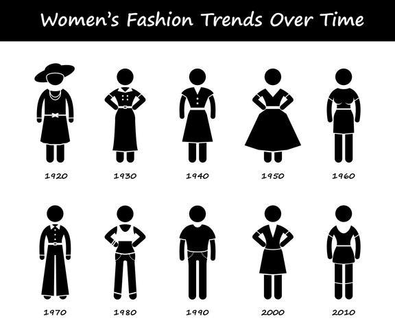 Frauen-Mode-Trend-Zeitachse-Kleidungs-Abnutzungs-Art-Entwicklung durch Jahr-Strichmännchen-Piktogramm-Ikonen.