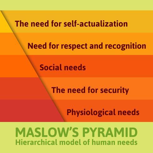 La famosa pirámide de Maslow detallada vector