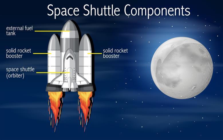 Concetto di componenti dello space shuttle