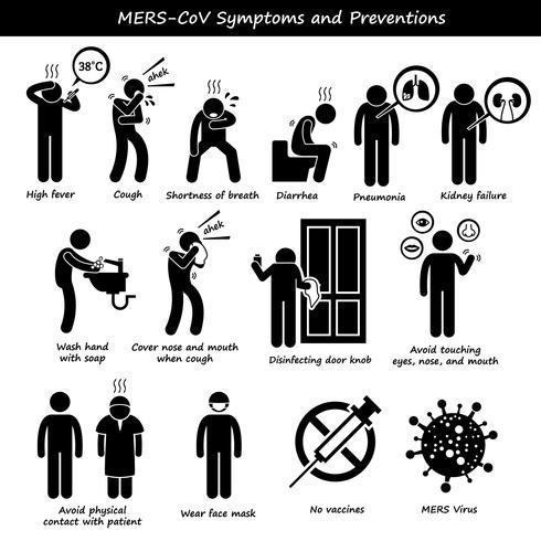 Symptômes Mers-CoV Prévention de la transmission Icônes de pictogramme de bonhomme allumette.