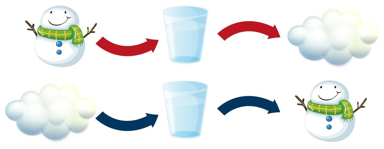 Diagramma che mostra pupazzo di neve e acqua fresca