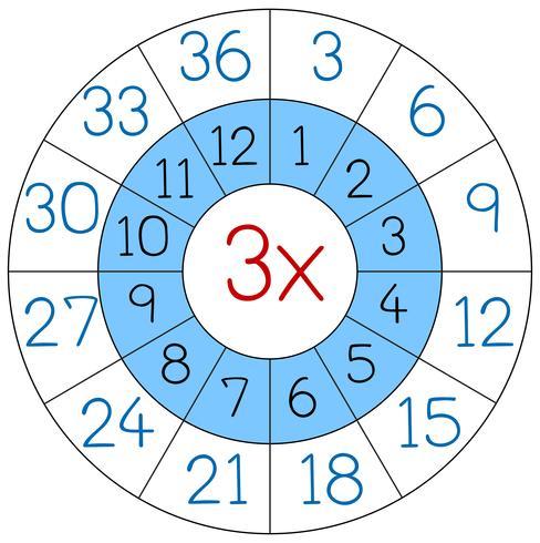Number three multiplication circle