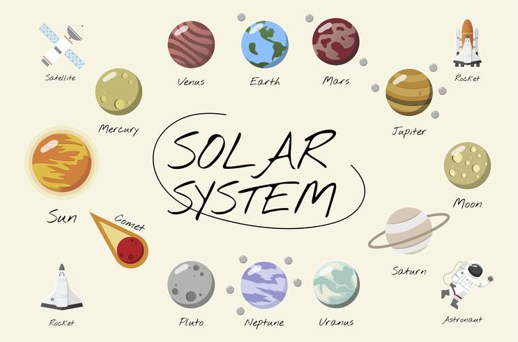 Solsystemet vektorn