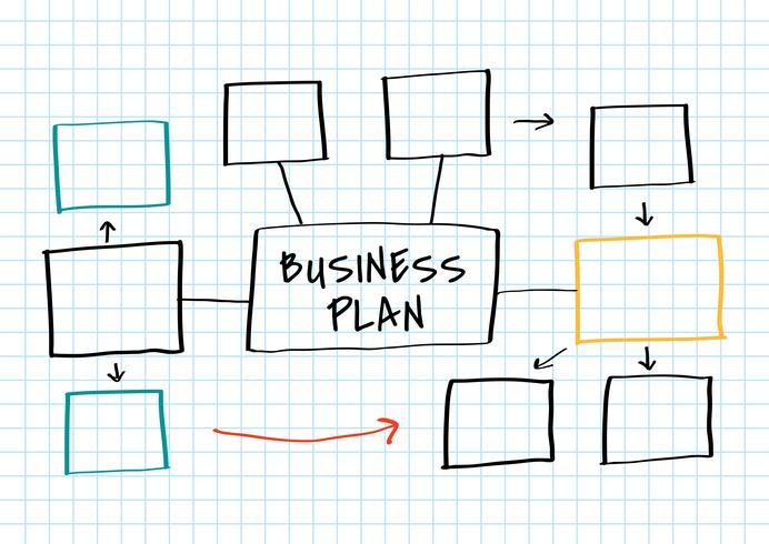 Mapa mental de plano de negócios